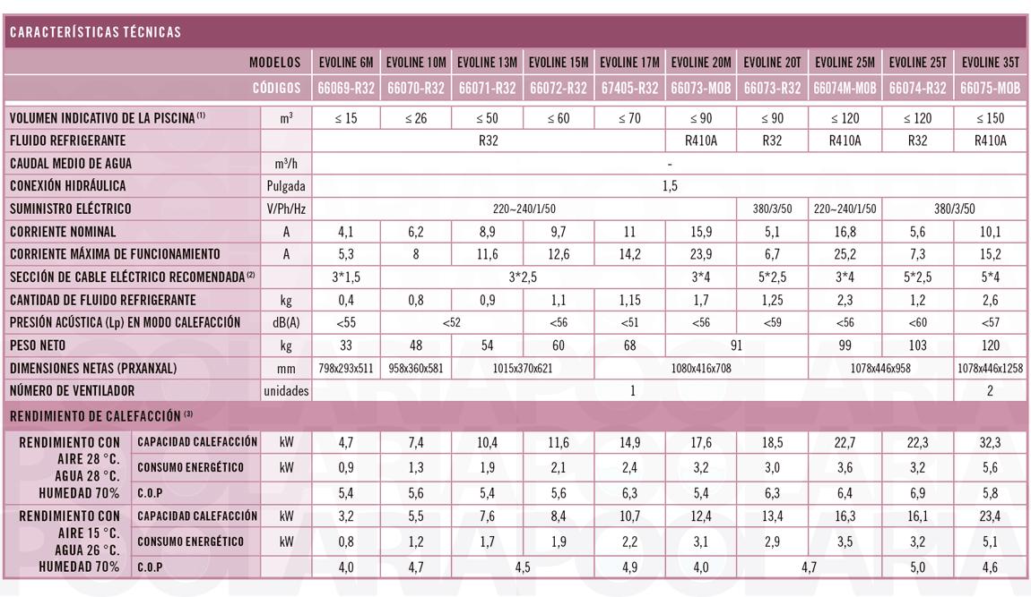 Características Bombas de Calor EvoLine NN