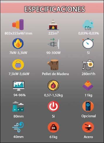 Características de la estufa de pellet modelo Dafne