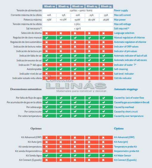 Clorador salino BSV BSalt. Comparativa