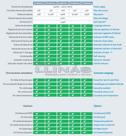 Clorador salino BSV EVO Basic. Comparativa