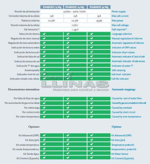 Clorador salino BSV EVO Basic Mg 15
