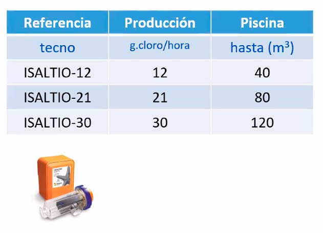 Clorador salino i-saltio. Producción