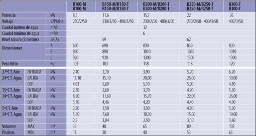 Bomba de calor AstralPool Heat II. Comparativa
