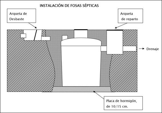Como colocar una fosa séptica correctamente