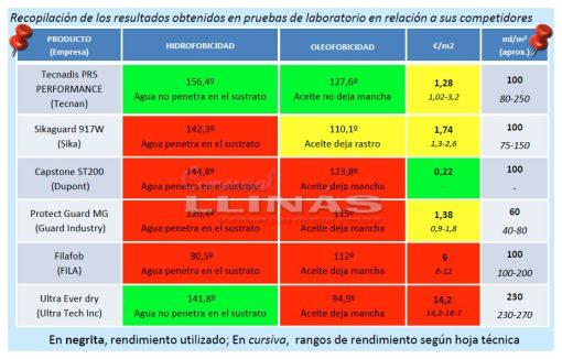 tecnadis-prs-performance-tabla-pruebas