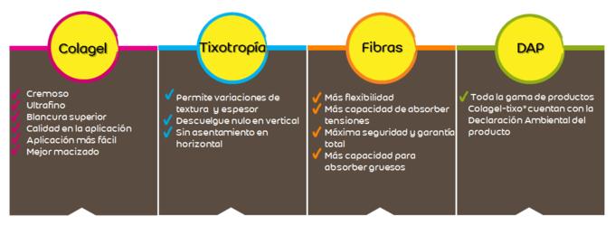 adhesivos flexibles con Tecnología Colagel-Tixo